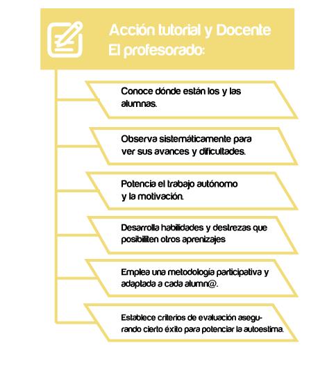accion-tutoria-y-docente-diagrama-de-flujo