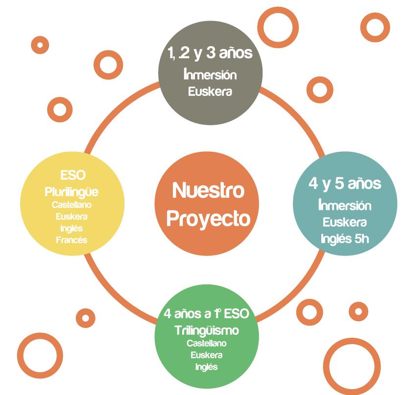 nino-jesus-ikastetxea-proyecto-linguistico-idiomas-vitoria